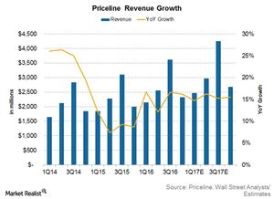 uploads///Priceline revenue
