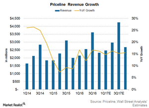 uploads/2017/03/Priceline-revenue-1.png