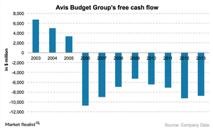 uploads///Free cash flow