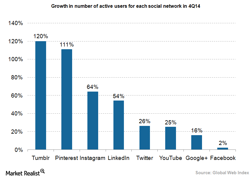 uploads///Ad social networks user growth