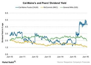 uploads/2016/07/Cal-Maines-and-Peers-Dividend-Yield-2016-07-19-1.jpg