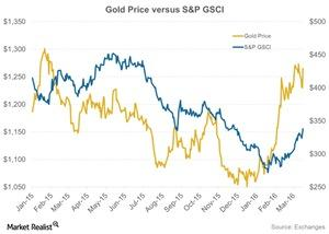 uploads/2016/04/Gold-Price-versus-SP-GSCI-2016-03-301.jpg