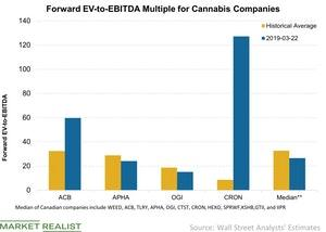 uploads/2019/03/Forward-EV-to-EBITDA-Multiple-for-Cannabis-Companies-2019-03-24-1.jpg