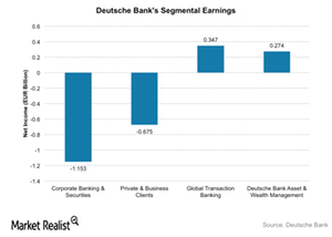 uploads/2016/02/DB-Segmental-earnings1.png
