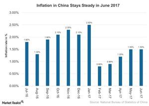 uploads///Inflation in China Stays Steady in June