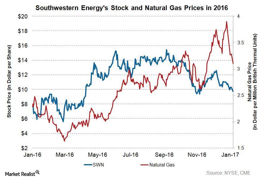 uploads///SWN Q Price and Gas