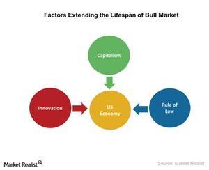 uploads///Factors Extending the lifespan of bull market