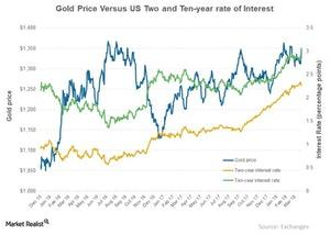 uploads///Gold Price Versus US Two and Ten year rate of Interest
