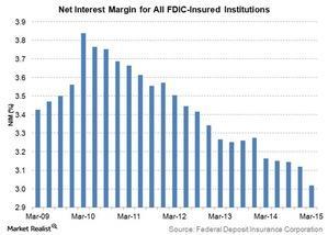 uploads///net interest margin for all fdic insured institutions