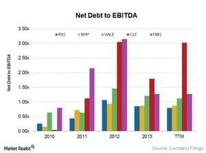 uploads/2014/12/Net-debt-to-EBITDA1.png
