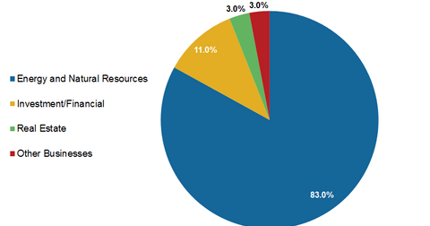 uploads/2016/11/MLPs-by-industry-group-1.png