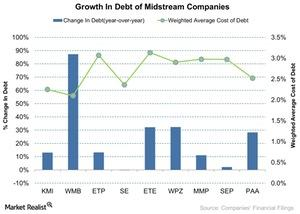 uploads///Growth In Debt of Midstream Companies