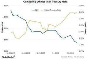 uploads/2018/01/XLU-treasury-ylds-1.jpg