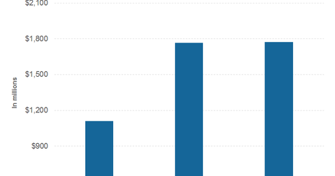 uploads///part  analysts estimates