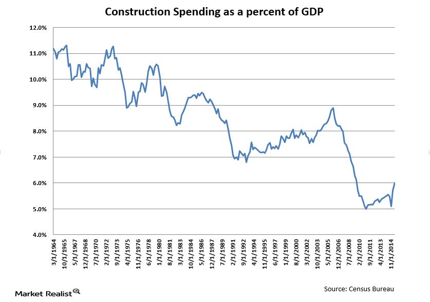 uploads///construction spending percent