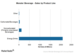uploads/2014/12/Sales-by-product-line1.png