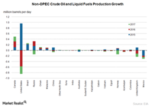 uploads/2016/04/non-opec1.png
