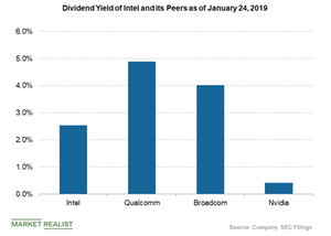 uploads/2019/01/dividend-yield-of-intel-1.png