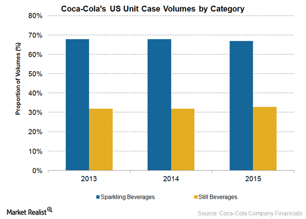 uploads///Coca cola volumes
