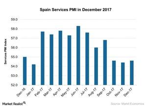 uploads/2018/01/Spain-Services-PMI-in-December-2017-2018-01-15-1.jpg