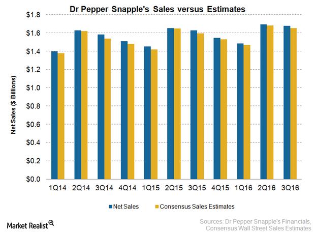 uploads///DPS Sales Q