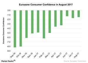 uploads///Eurozone Consumer Confidence in August