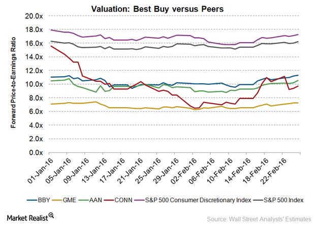 uploads///BBY Valuation
