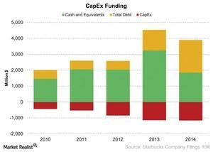 uploads///CapEx Funding