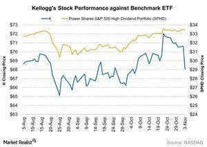 uploads///Kelloggs Stock Performance against Benchmark ETF