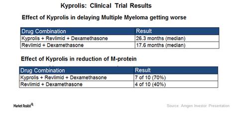 uploads///Kyprolis Clinical Trial Result