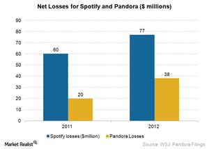 uploads///Spotify Losses