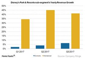 uploads/2017/11/International-Park-Qtrly-revs-growth-3Q17-1.png