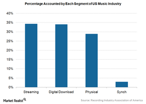uploads/2016/06/Apple-Music-streaming-industry-1.png