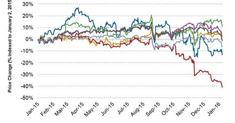 uploads/2016/01/BURL-stock-price-latest1.png