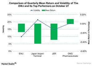 uploads///Comparison of Quarterly Mean Return and Volatility of The EWJ and Its Top Performers on October