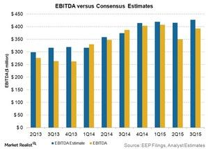 uploads/2015/11/EBITDA-vs-consensus-estimates1.jpg
