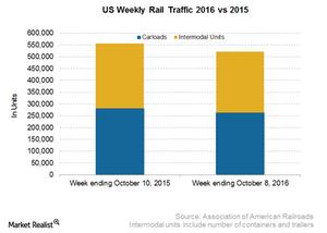 uploads/2016/10/US-Weekly-Rail-1.png