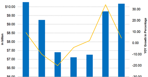uploads/2019/05/Deere-Q2-Revenue-2019-1.png