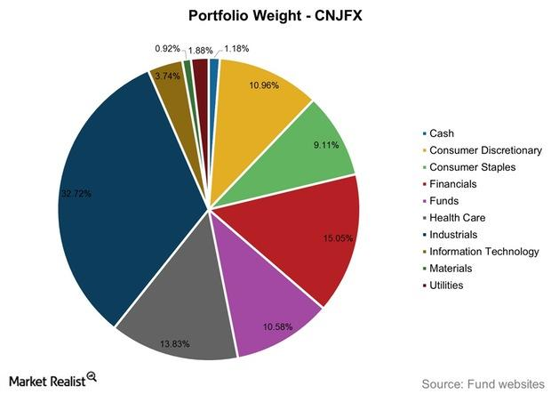 uploads///Portfolio Weight CNJFX