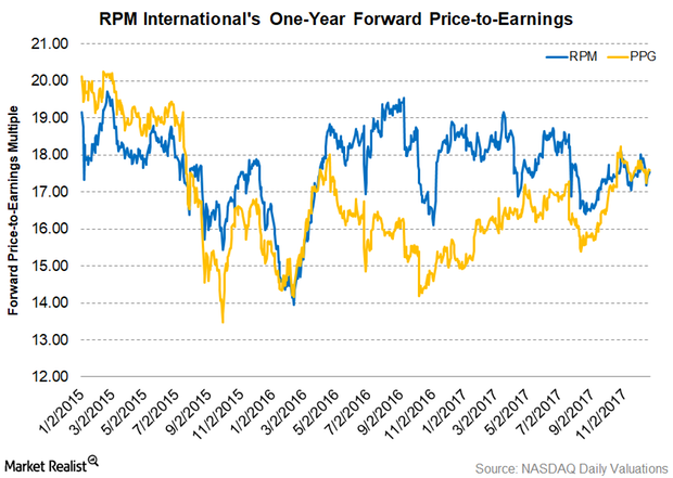uploads///Part  Valuations Q Pre earnings