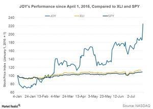 uploads/2016/07/chart-1-joy-sold-out-1.jpg