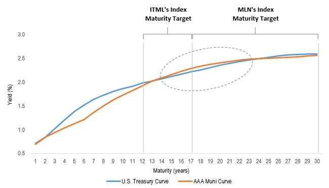 uploads///muni yield curve