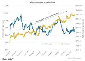 uploads///Platinum versus Palladium