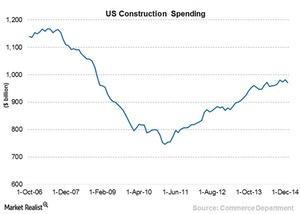 uploads/2015/03/Chart-12-Construction-spending31.jpg