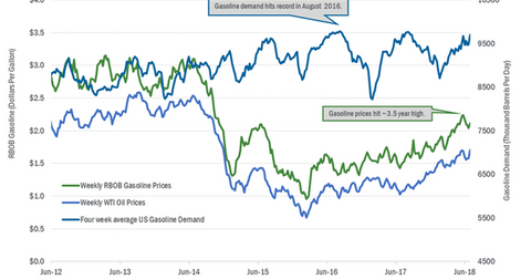 uploads/2018/07/gasoline-demand-1.png