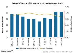 uploads/2015/11/6-Month-Treasury-Bill-Issuance-versus-Bid-Cover-Ratio-2015-11-021.jpg