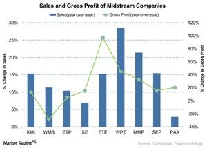 uploads///Sales and Gross Profit of Midstream Companies