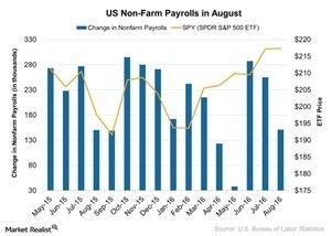 uploads///US Non Farm Payrolls in August