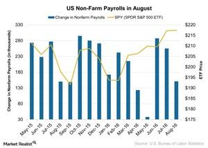 uploads/2016/09/US-Non-Farm-Payrolls-in-August-2016-09-04-1.jpg