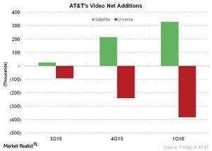 uploads///Telecom ATTs Video Net Additions